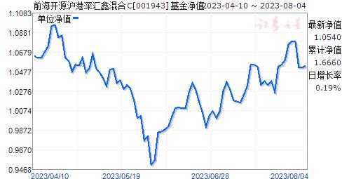 前海开源沪港深汇鑫混合C(001943)净值走势