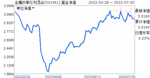 金鹰改革红利混合(001951)净值走势