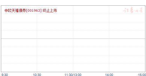 中欧天禧债券(001963)净值走势