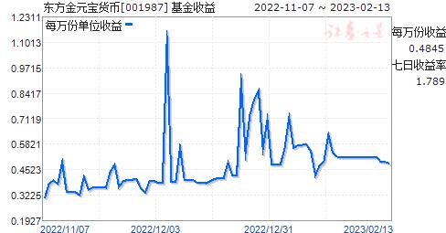 东方金元宝货币(001987)走势图