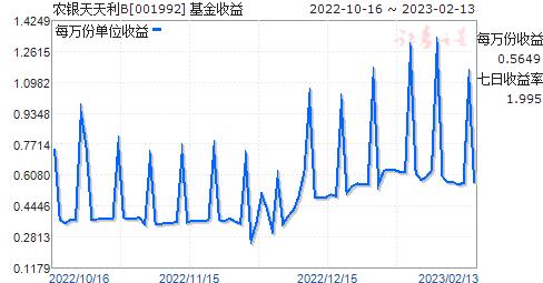 农银天天利B(001992)走势图