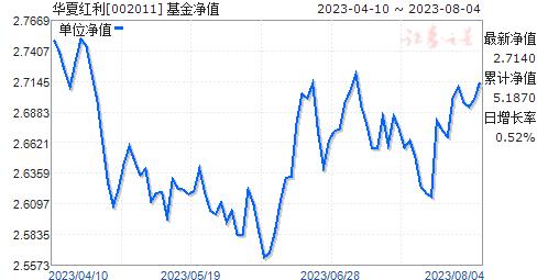 华夏红利(002011)净值走势
