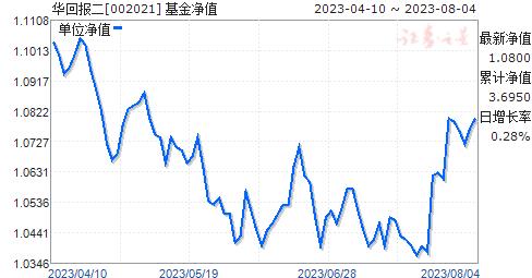 华回报二(002021)净值走势