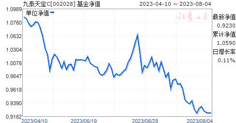 九泰天宝C(002028)净值走势