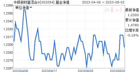 中银新财富混合A(002054)净值走势