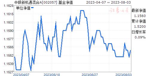中银新机遇混合A(002057)净值走势
