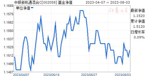 中银新机遇混合C(002058)净值走势