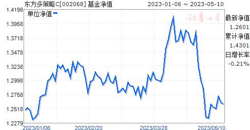 东方多策略C(002068)净值走势