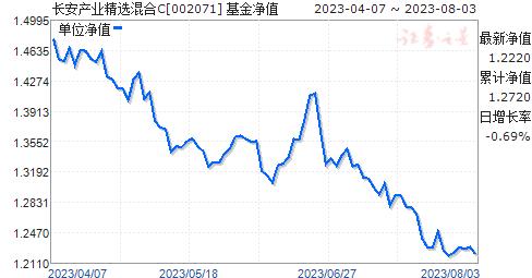 长安产业精选混合C(002071)净值走势