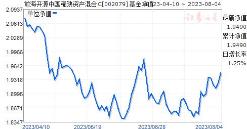 前海开源中国稀缺资产混合C(002079)净值走势