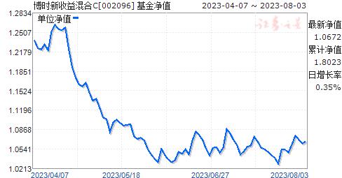 博时新收益混合C(002096)净值走势