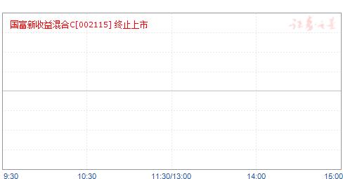 国富新收益混合C(002115)净值走势