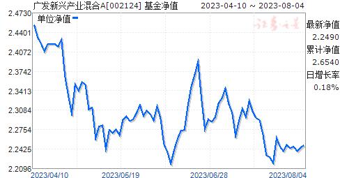 广发新兴产业混合(002124)净值走势