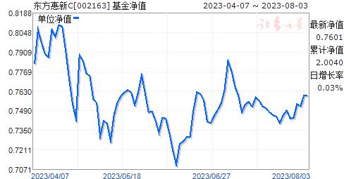 东方惠新C(002163)净值走势