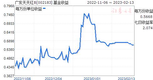 广发天天红B(002183)走势图