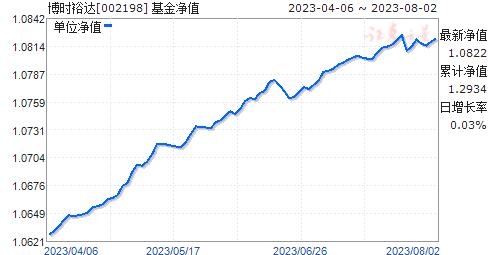 博时裕达(002198)净值走势