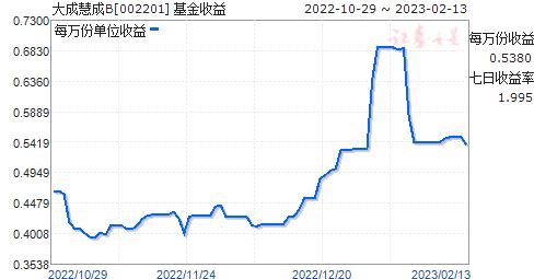 大成慧成B(002201)走势图