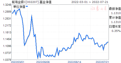 前海金银C(002207)净值走势