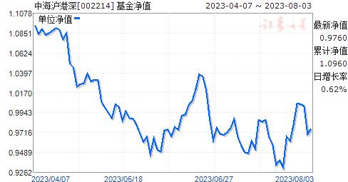 中海沪港深(002214)净值走势