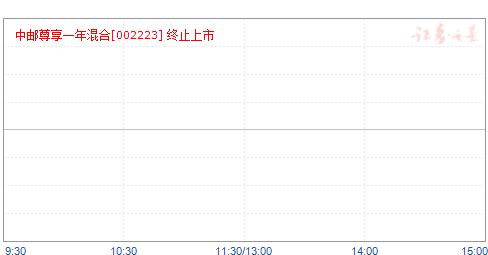 中邮尊享一年定期开放混合(002223)净值走势