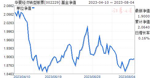 华夏经济转型股票(002229)净值走势