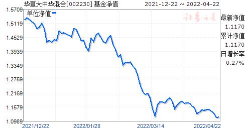 华夏大中华混合(QDII)(002230)净值走势