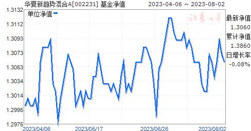 华夏新趋势混合A(002231)净值走势