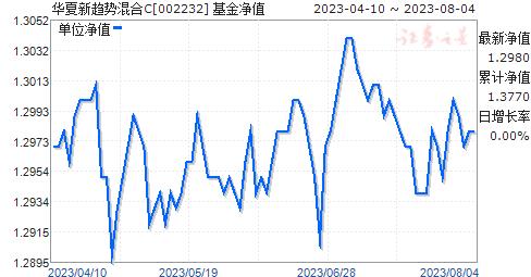 华夏新趋势混合C(002232)净值走势
