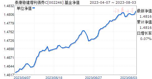泰康稳健增利债券C(002246)净值走势