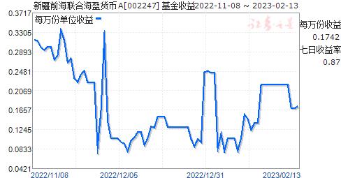 新疆前海联合海盈货币A(002247)走势图