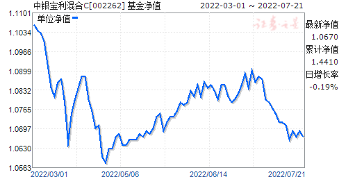 中银宝利混合C(002262)净值走势