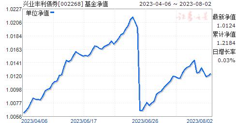 兴业丰利债券(002268)净值走势