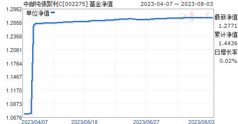 中邮纯债聚利C(002275)净值走势