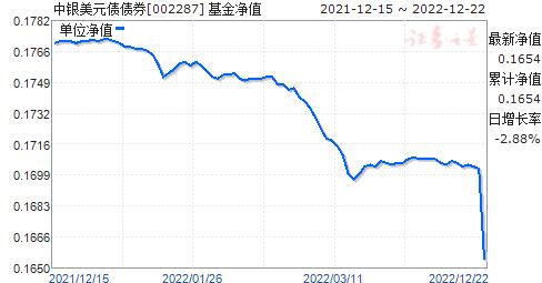 中银美元债债券(QDII)美元(002287)净值走势