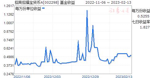 招商招福宝货币A(002298)走势图