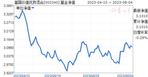 富国价值优势混合(002340)净值走势
