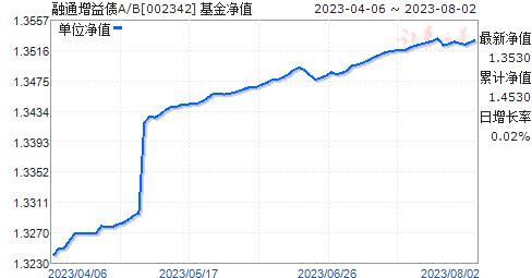 融通增益债A(002342)净值走势