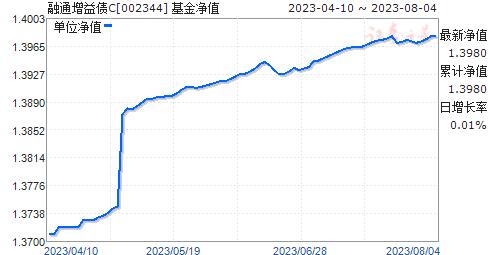 融通增益债C(002344)净值走势