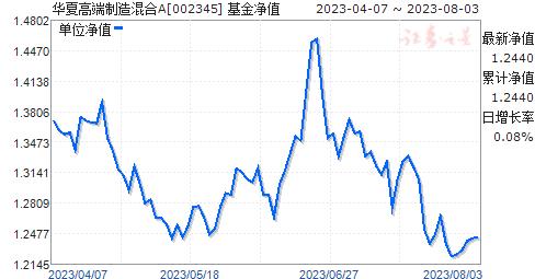 华夏高端制造混合(002345)净值走势
