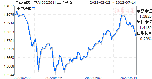 国富恒瑞债券A(002361)净值走势