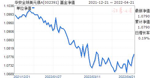 华安全球美元债A(人民币)(002391)净值走势