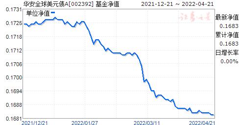华安全球美元债A(美元现汇)(002392)净值走势