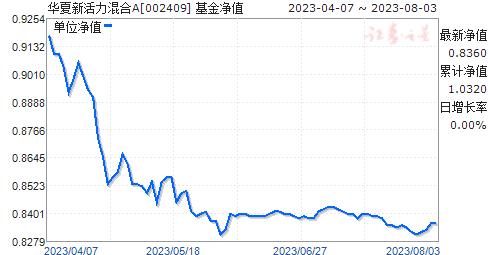 华夏新活力混合A(002409)净值走势