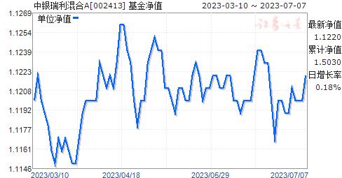 中银瑞利混合A(002413)净值走势