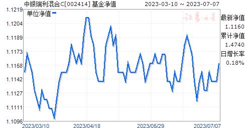 中银瑞利混合C(002414)净值走势