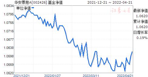 华安票息A(人民币)(002426)净值走势