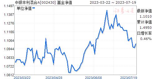 中银丰利混合A(002430)净值走势