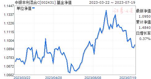中银丰利混合C(002431)净值走势