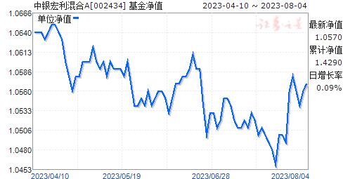 中银宏利混合A(002434)净值走势