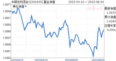 中银宏利混合C(002435)净值走势